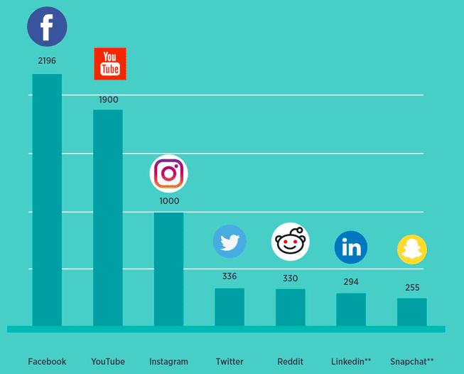 sljedbenici društvenih medija