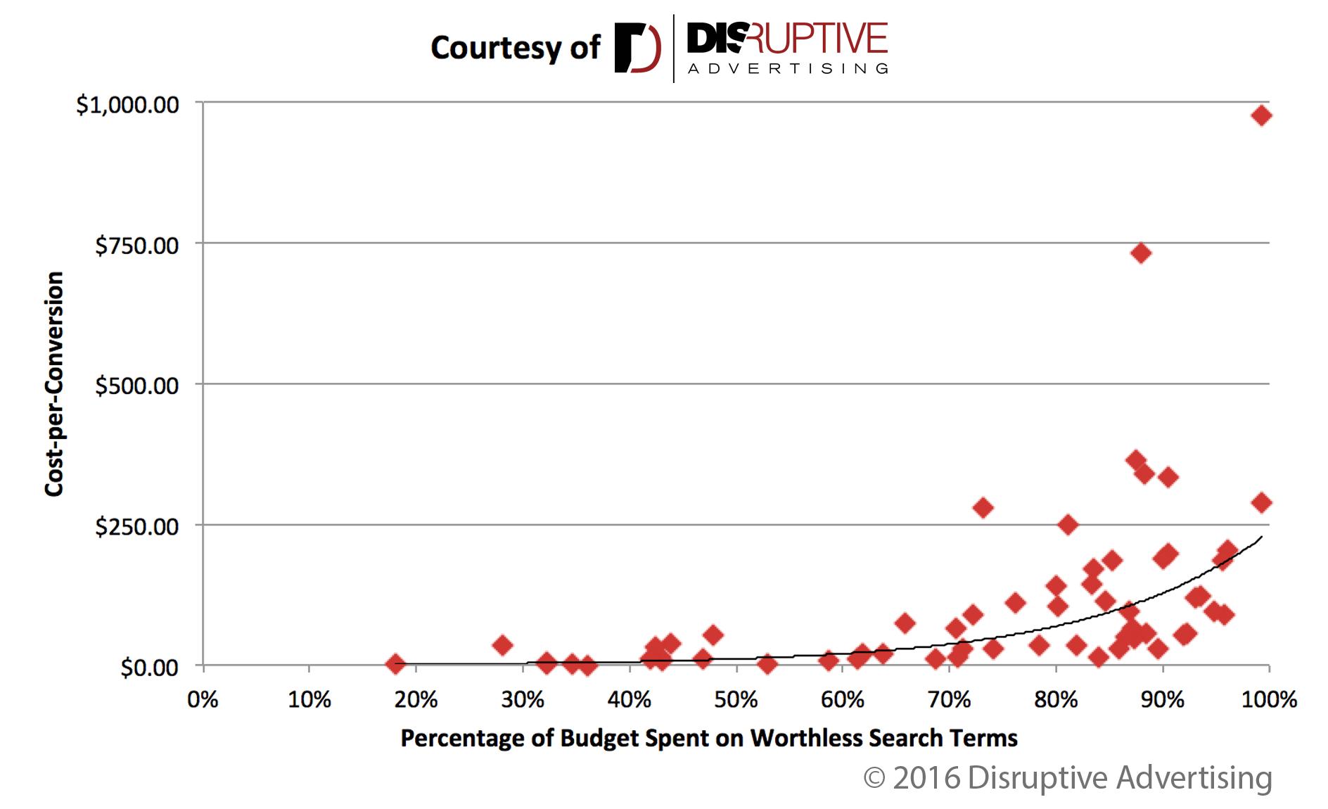 Costo por conversión vs porcentaje de gasto publicitario desperdiciado | Publicidad disruptiva