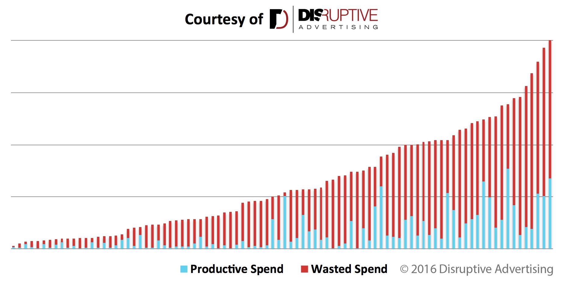 Gasto publicitario productivo frente a desperdicio de AdWords | Publicidad disruptiva