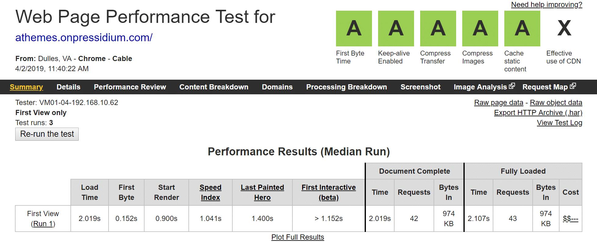 Pressidium fue el alojamiento de WordPress más rápido