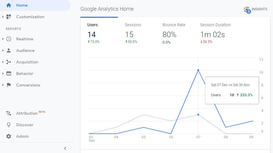 Analytické Google