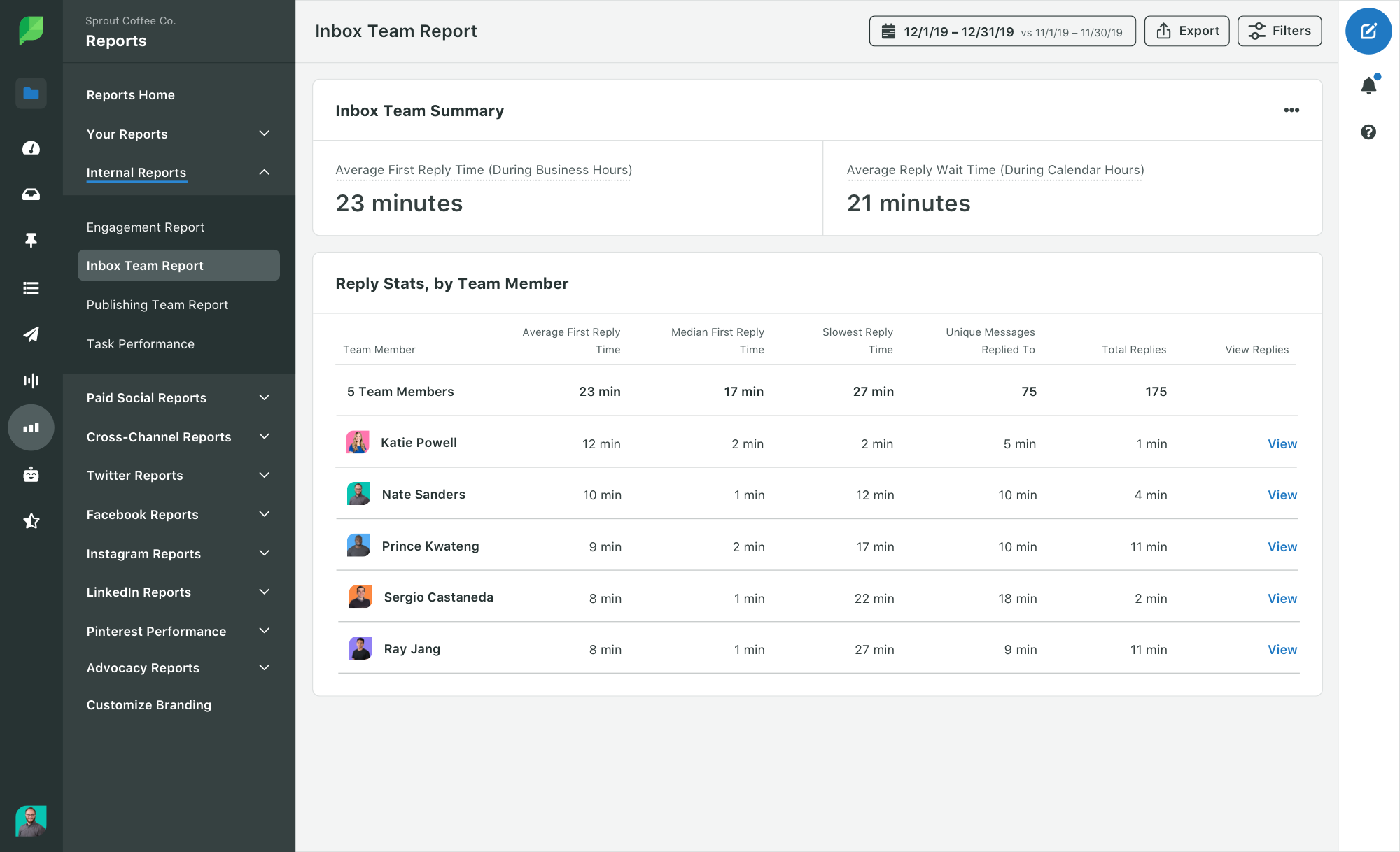 Informe del equipo de Sprout que muestra el tiempo de respuesta promedio