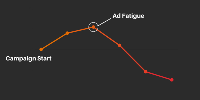 graf Facebook únavová reklama