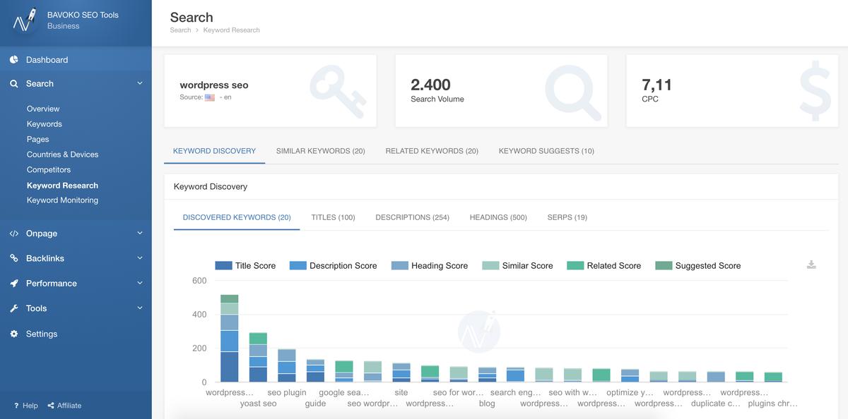 bavoko wordpress seo dashboard búsqueda palabra clave research pro