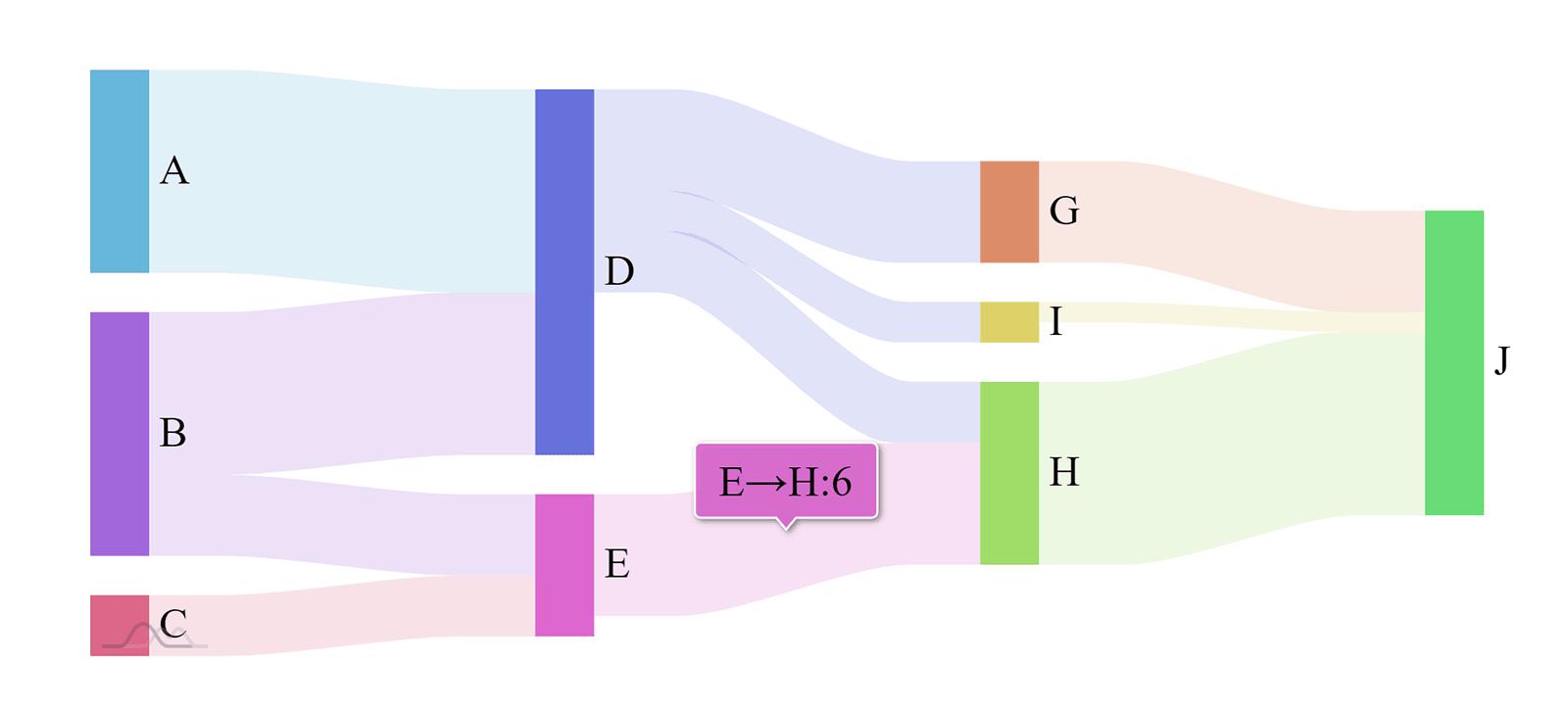Sankey diaqramı