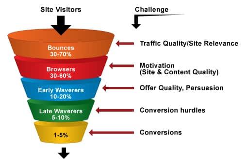Conozca las tasas de conversión de la tienda en línea