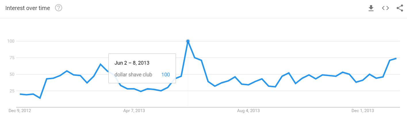El dólar afeita el interés del club con el tiempo como resultado de su campaña de marketing viral