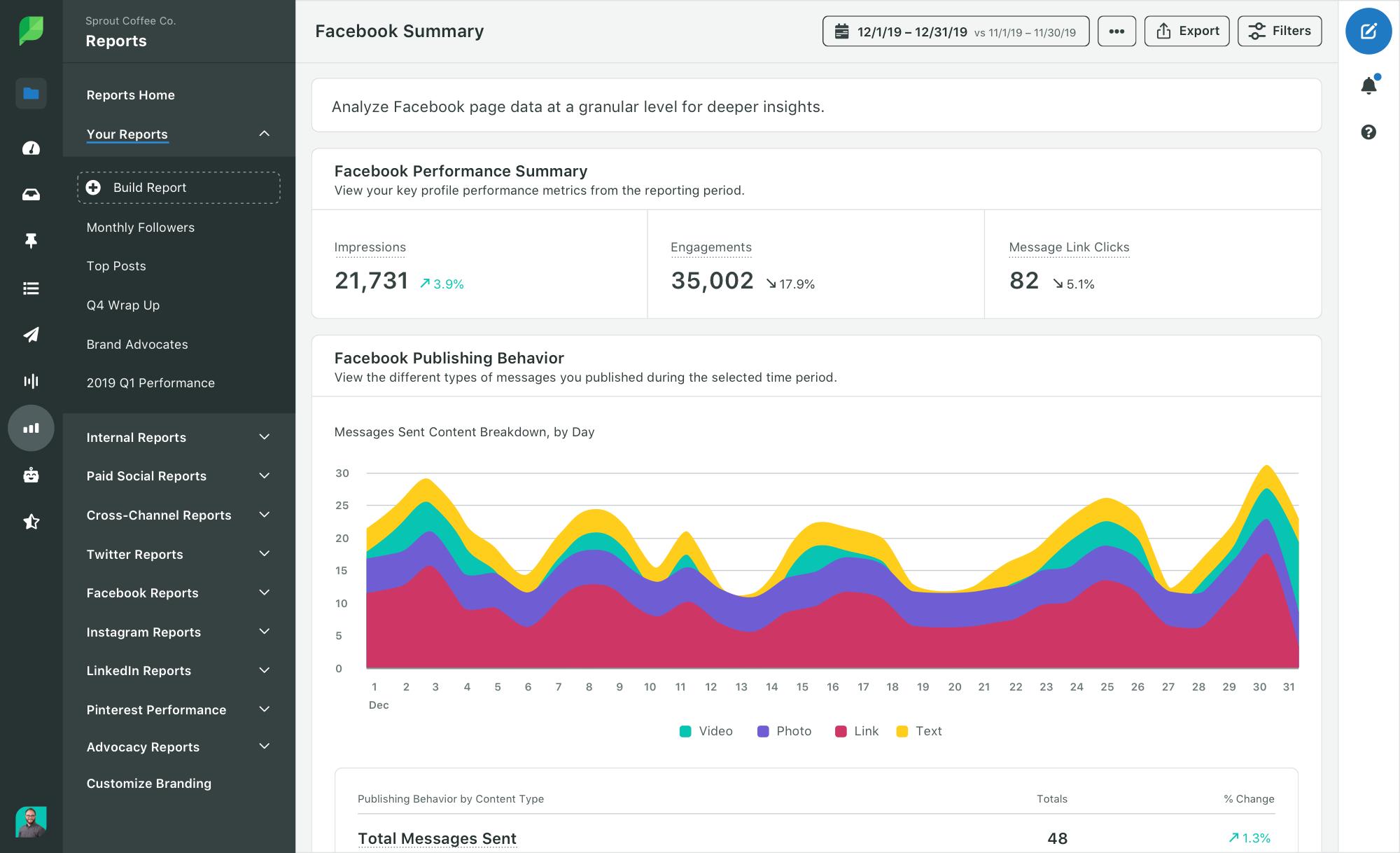 Sprout personalizado Facebook reporte