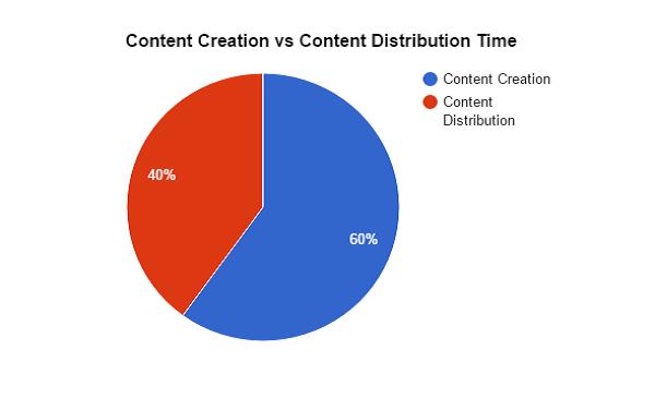 Contenido-Creación-vs-Contenido-Distribución