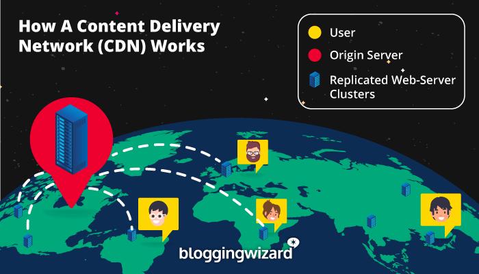 6 dịch vụ CDN tuyệt vời để tăng tốc trang web của bạn (nhà cung cấp miễn phí và cao cấp!) 2