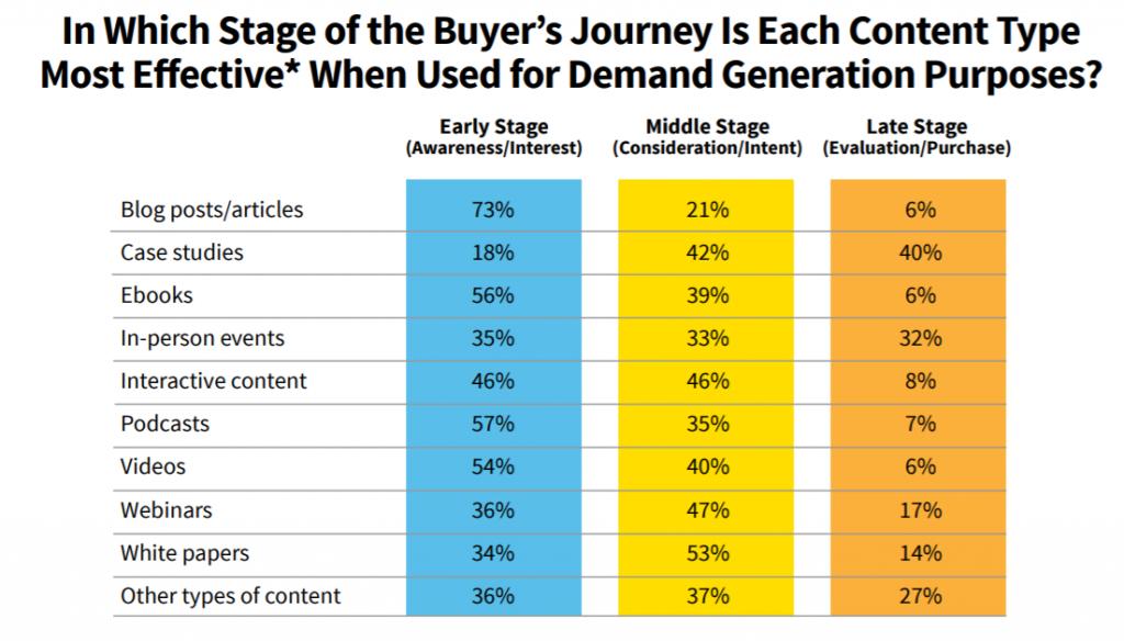 Cómo crear un poderoso embudo de marketing: una guía paso a paso 1