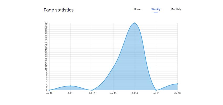 HomePress listeleme istatistikleri tablosu.