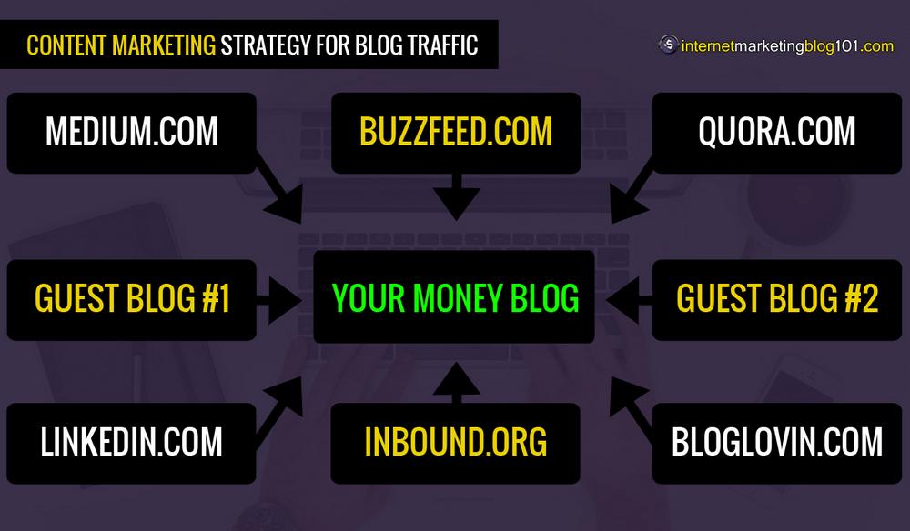 Blog trafiği için etkili içerik pazarlama stratejisi (açıklandı)