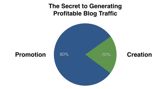 80/20 kuralı: başarılı bir blogun sırrı