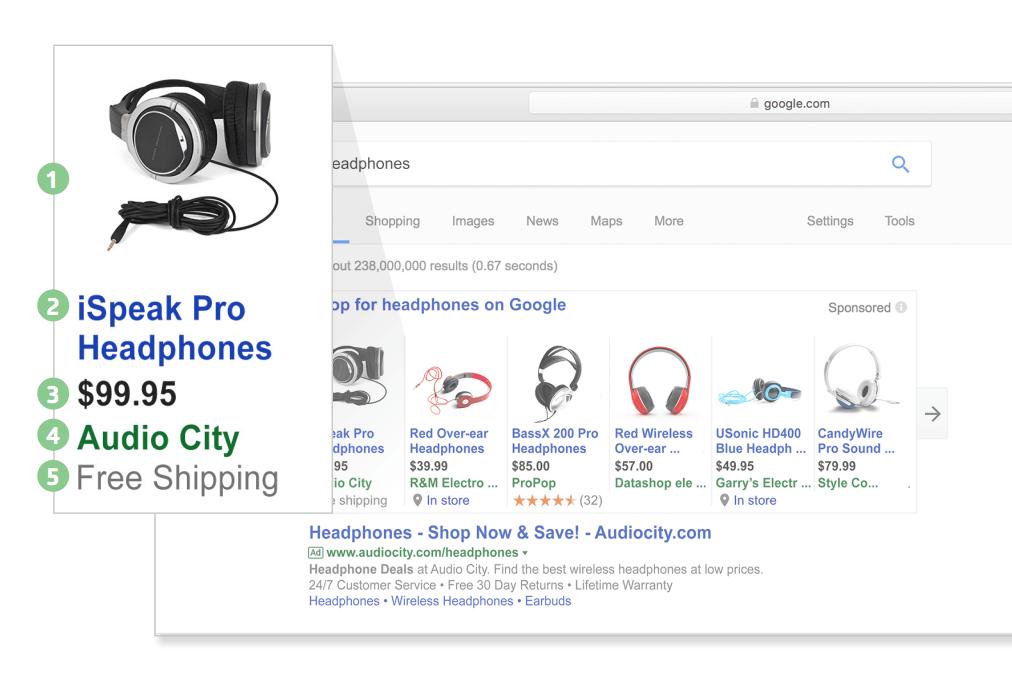 Google Shopping reklamlarının komponentləri