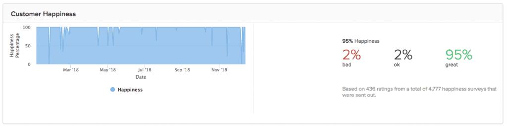 """WPBNov """"width ="""" 1024 """"height ="""" 168 """"srcset ="""" https://mk0wpbuffsa0vanw2d3s.kinstacdn.com/wp-content/uploads/2018/12/WPBNov-1024x168.png 1024w, https: //mk0wpbuffsa0vanw2d3s.kinstacdn. com / wp-content / uploads / 2018/12 / WPBNov-350x57.png 350w, https://mk0wpbuffsa0vanw2d3s.kinstacdn.com/wp-content/uploads/2018/12/WPBNov-768x126.png 768w, https: // mk0wpbuffsa0vanw2d3s.kinstacdn.com/wp-content/uploads/2018/12/WPBNov.png 1031w """"tamaños ="""" (ancho máximo: 1024px) 100vw, 1024px """"src ="""" https://mk0wpbuffsa0vanw2d3s.kinstacdn.com/wp- content / uploads / 2018/12 / WPBNov-1024x168.png """"class ="""" aligncenter size-large wp-image-11037 lazyload """"></p> <p>Compartir estos datos no tiene la intención de presumir. Creo que es importante compartir esto contigo porque escalar una empresa de mantenimiento de WordPress es realmente difícil. Dado nuestro éxito financiero en 2018, creo que estamos en el camino correcto.</p> <p>Gracias Ben! Si necesita bloquear las finanzas de su negocio, contrate a este hombre. Cambiador de juego total.</p> <p>¡Escucha a Ben en el podcast WPMRR WordPress! Ben es el Yoda de las finanzas empresariales, sin duda. ¡Cubrimos tantos temas increíbles para ayudarlo a usted y a su negocio a funcionar de manera eficiente! Cubriendo conceptos como la regla de rentabilidad 80/20, cómo a medida que un negocio crece, comienza a ganar algo de grasa y cómo es una buena idea ordenar sus finanzas con una revisión mensual de gastos. Solo escuchar este episodio lo hará pensar en qué gastos puede recortar para ahorrar algo de dinero.  </p> </p> <h3>3. Lanzamos WPMRR</h3> <p>Pasé mucho tiempo durante julio – octubre de 2018 para armar este video curso. Prácticamente de código abierto todo lo que hemos hecho en WP Buffs y lo empaqueta para que otras agencias y trabajadores independientes puedan vender planes de atención continua y mejorar sus ingresos predecibles en forma de MRR. ¡Oh si!</p> <p>Honestamente, realmente no he comercializado mucho el curso, excepto en nuestra """