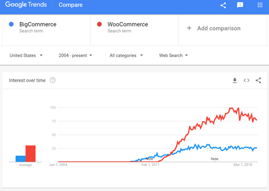 BigCommerce vs WooCommerce - Google-Suchtrends
