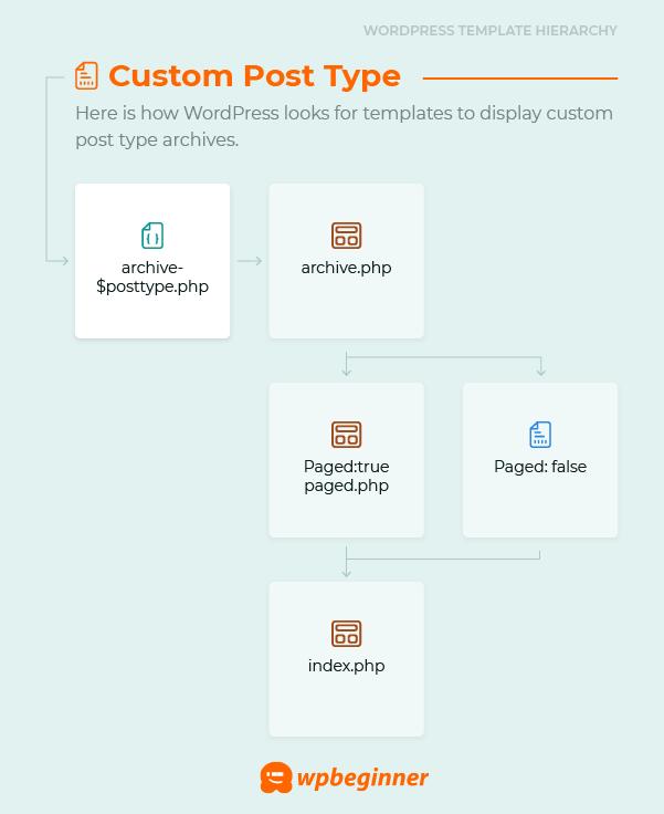 Benutzerdefinierte Protokolltypdatei