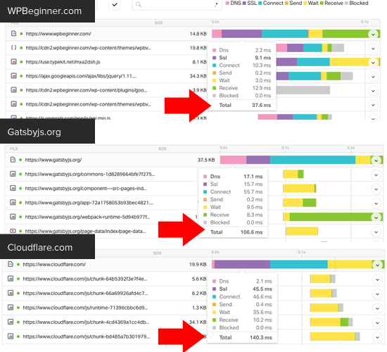 Distribución superpuesta de requisitos en WPBeginner