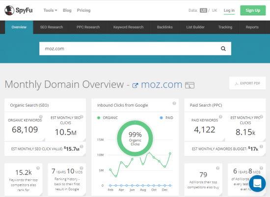 SpyFu muestra una descripción general del dominio de Moz.com