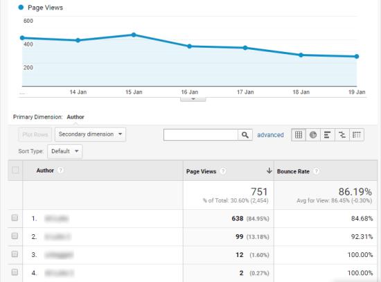 Google Analytics-də müəllif hesabatı, çox günlük məlumatlar göstərir