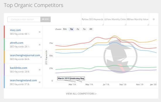 Gráfico que muestra las palabras clave de SEO orgánico de Moz frente a las palabras clave de sus competidores