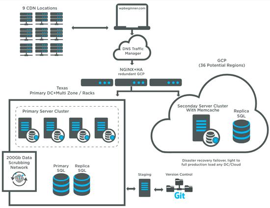 infraestructura de alojamiento WPBeginner