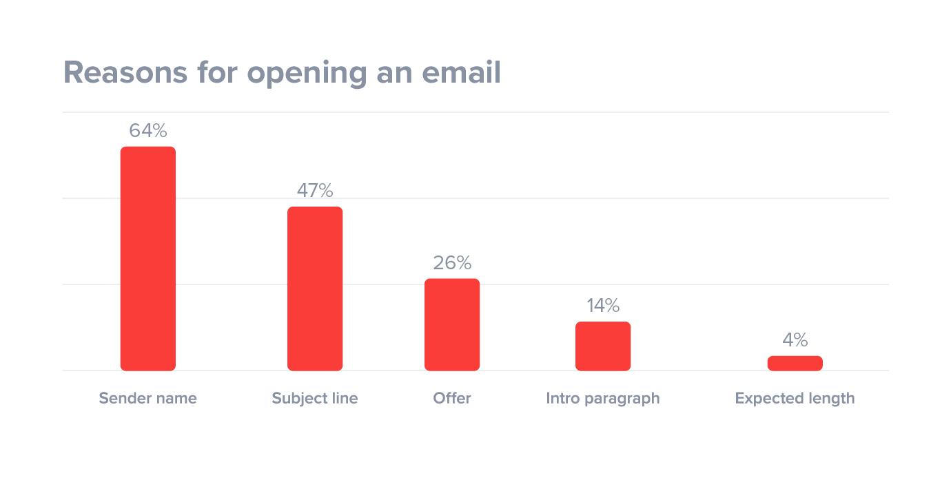 tasa de apertura de correo electrónico