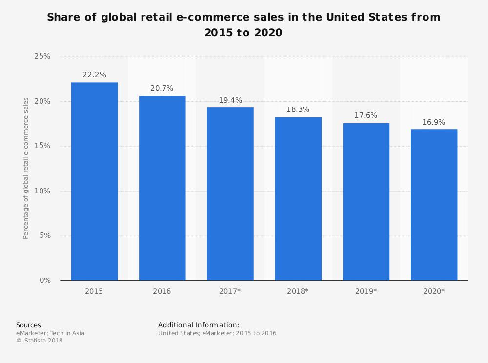 rast web trgovine