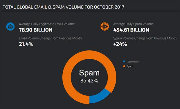 Volume global de spam - Statistiques de remise des e-mails