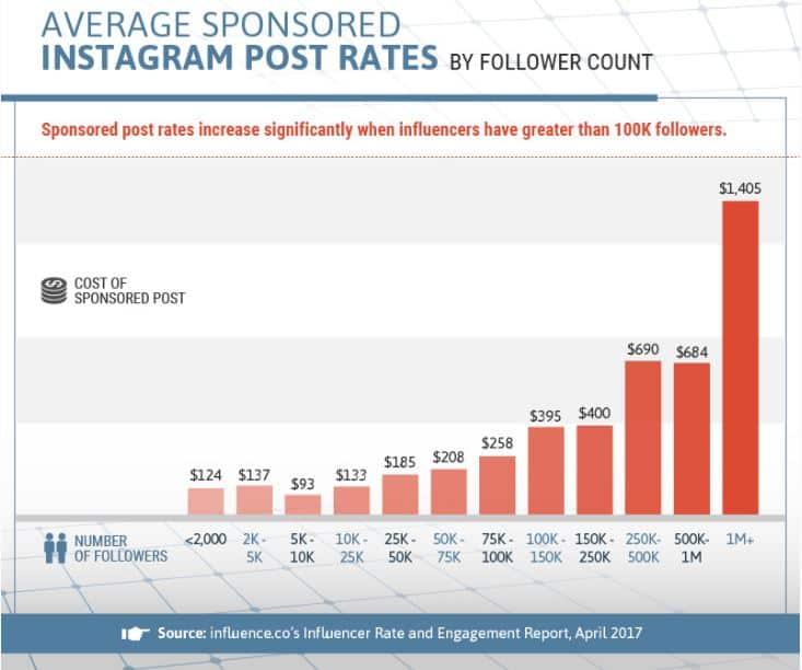 Influencia de las tarifas de publicación de Instagram: dinero en las redes sociales
