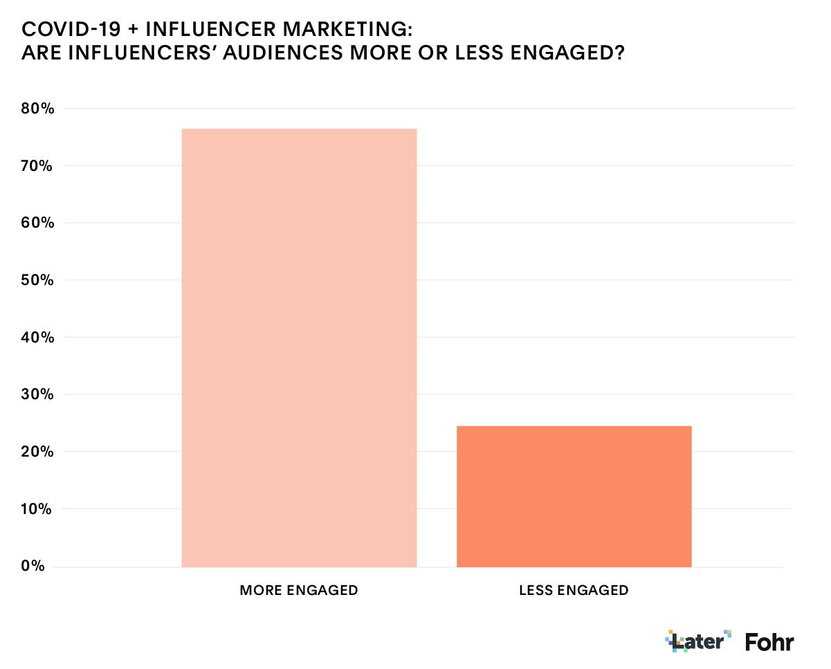 Covid-19 Influencer Marketing: Fohr Data Engagement