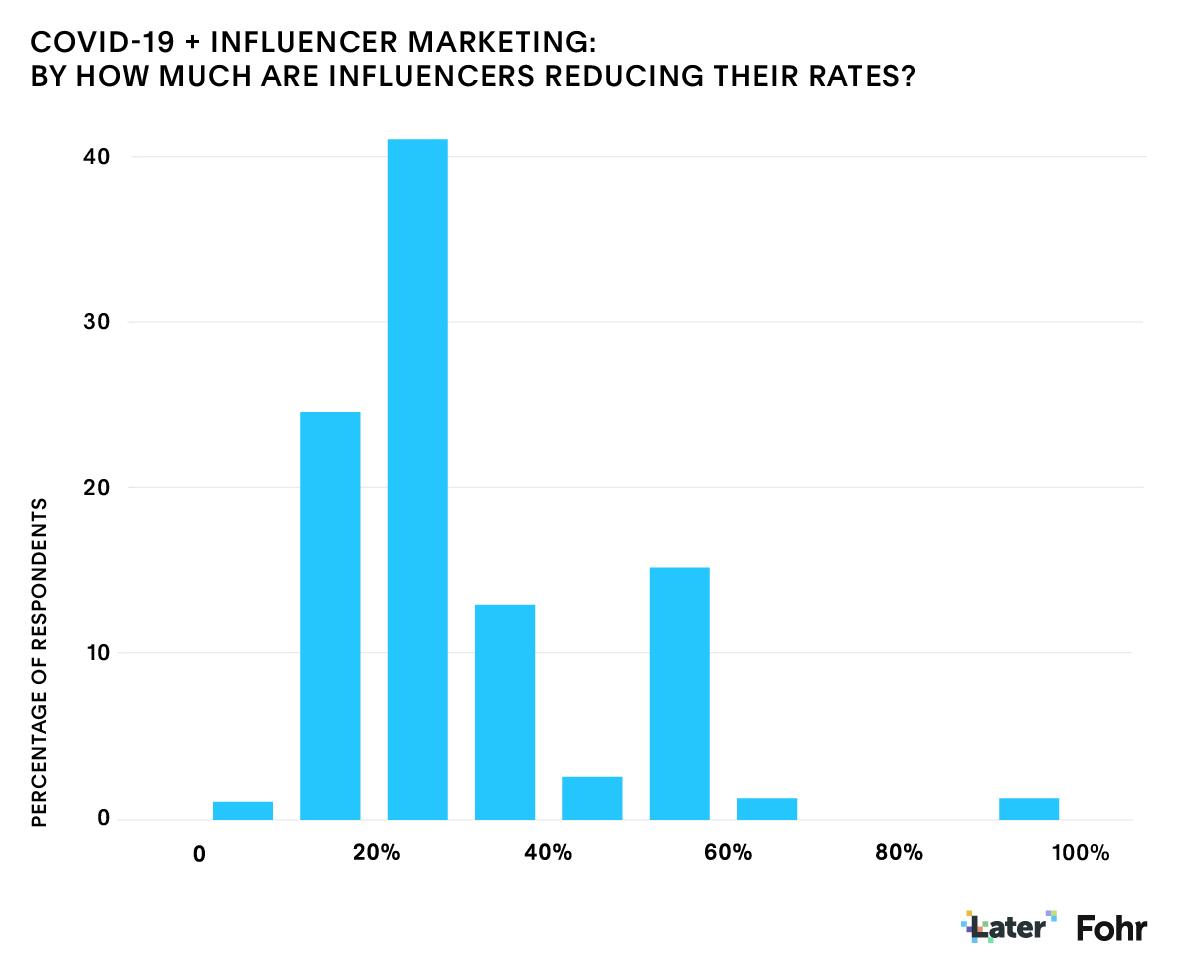 Influenceur marketing Covid-19: Fohr Data