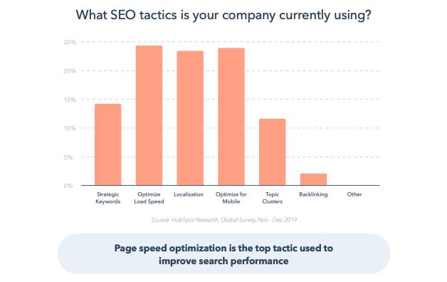 El gráfico que muestra la velocidad de la página y la optimización móvil son las principales tácticas de SEO