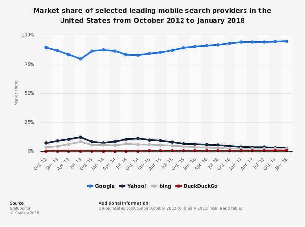 optimización móvil: búsqueda en Google de la búsqueda