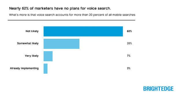 importancia de la búsqueda por voz para la optimización móvil