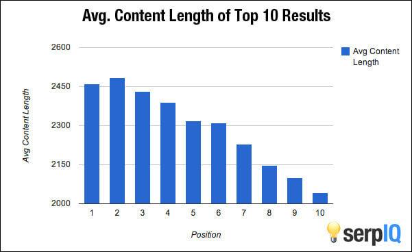 la longitud del contenido es un factor de clasificación seo móvil