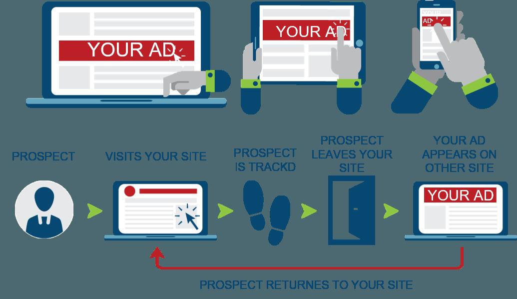 remarketing digital