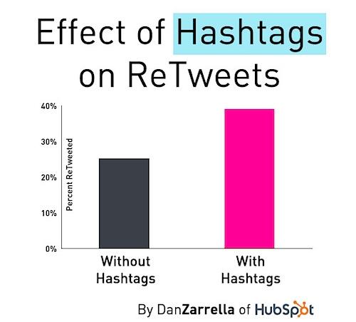 Twitter  Hashtags de estadísticas