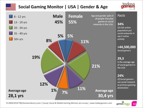 Niyə sosial media oyunları işiniz üçün böyük bir işdir 5