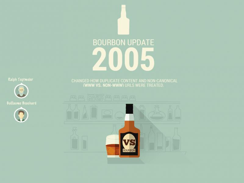 Google-Bourbon-Update