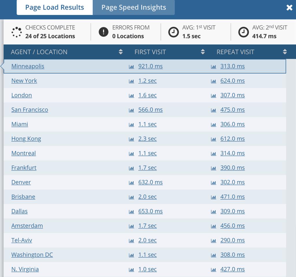 resultados de la velocidad de carga de la página del motor wp