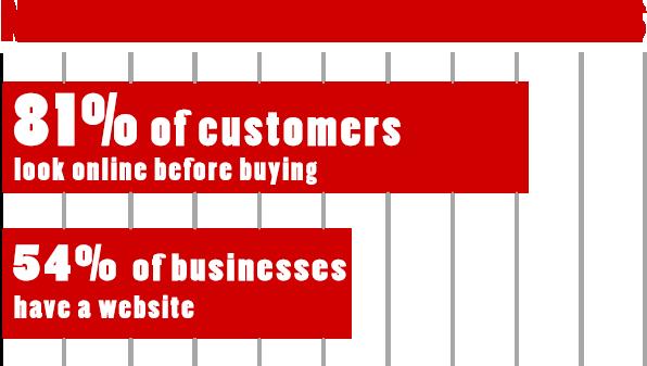 importancia de un sitio web