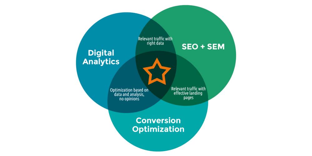 analítica de marketing digital