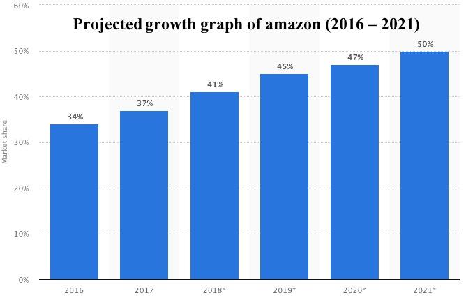 rast elektroničke trgovine