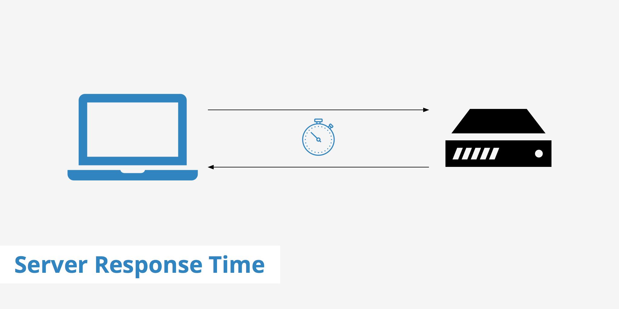 tiempo de respuesta del servidor para seo móvil