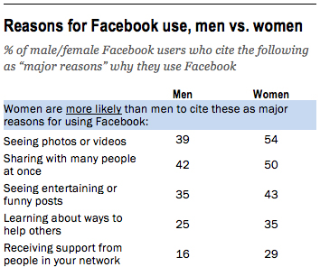 uso de género facebook