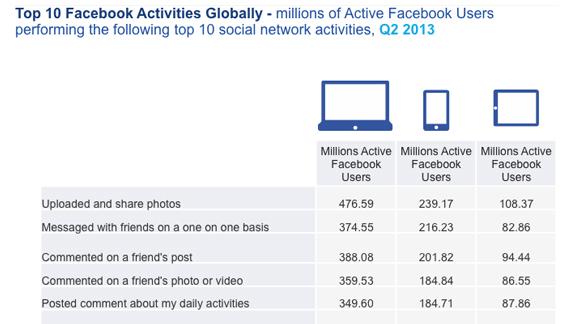 actividades de facebook