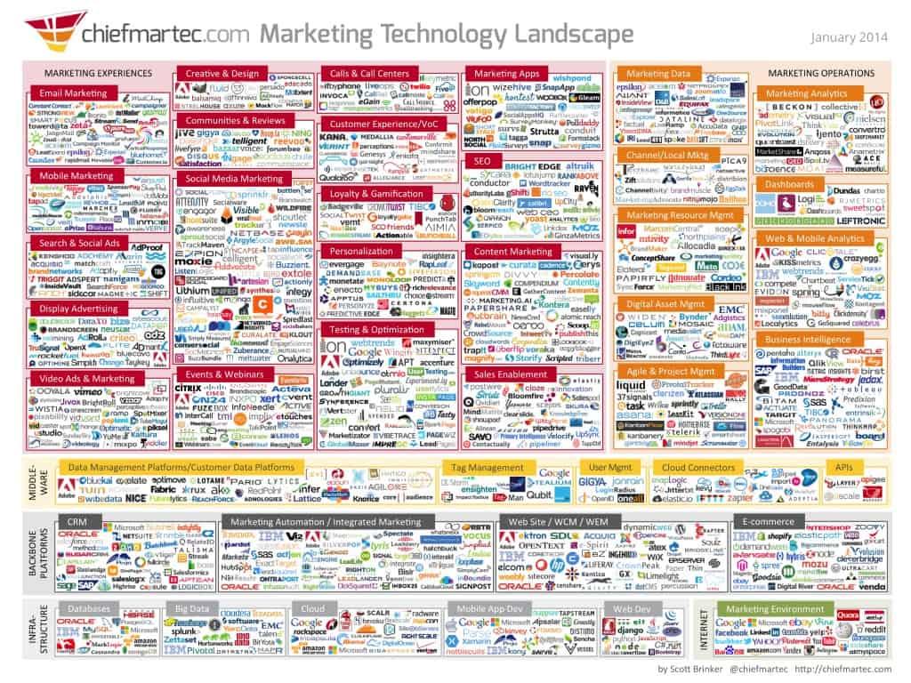 Marketing de contenidos = ¿Caos?