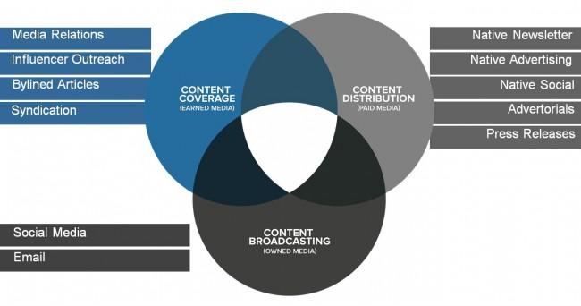 Canales de promoción de contenido
